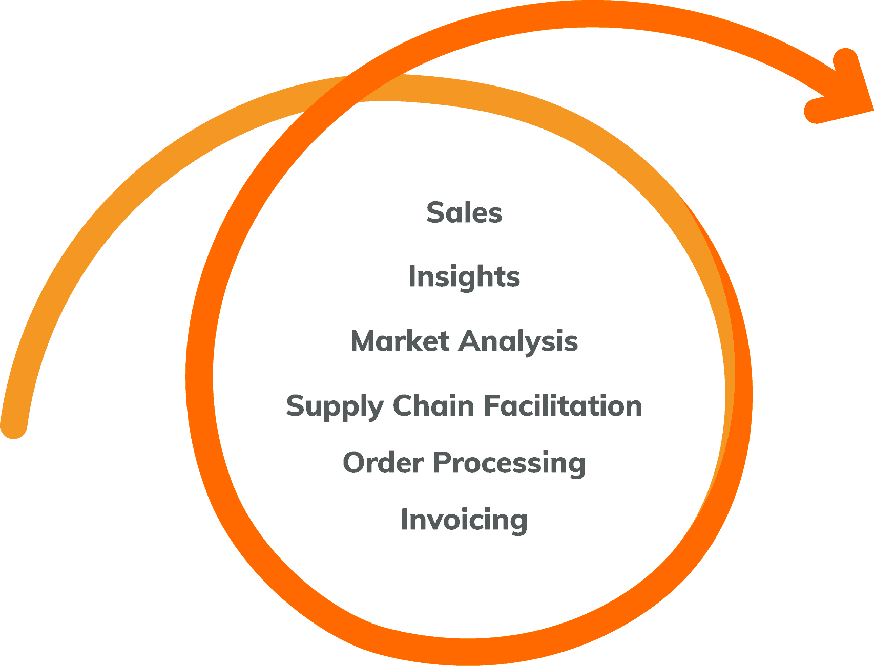 Sales | Insights | Market Analysis | Supply Chain Facilitation | Order Processing | Invoicing